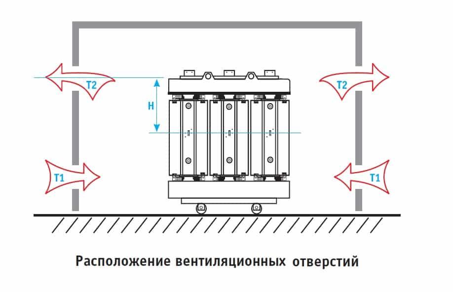 Система вентиляции трансформатора