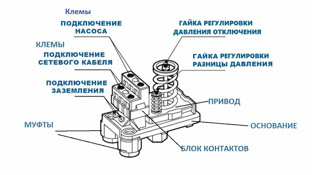 Составляющие электрического и механического блока реле давления воды