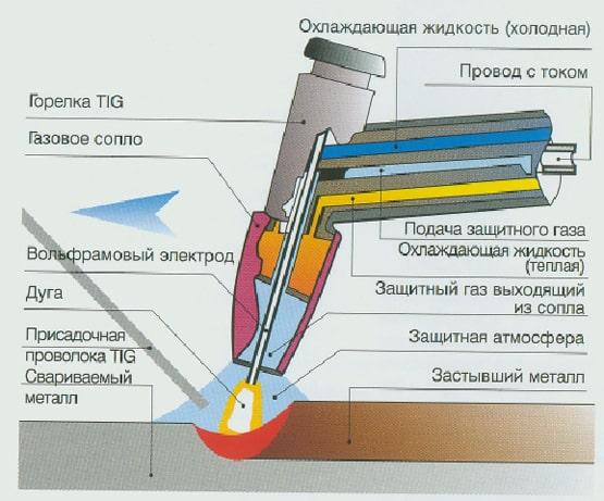 принцип электродуги