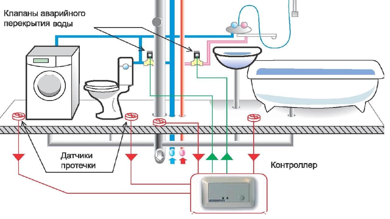 Схема подключения датчика протечки в системе водоснабжения