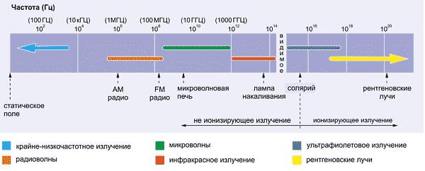 Электромагнитное излучение — воздействие на человека, защита