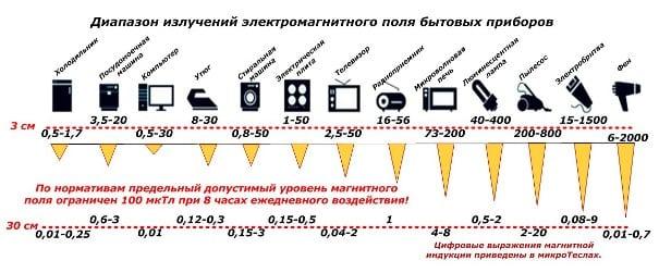 Уровень электромагнитных волн производимых приборами