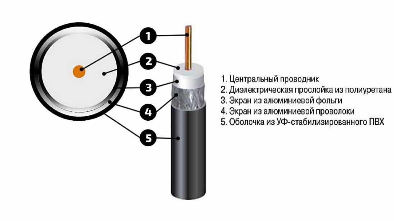Устройство антенного кабеля