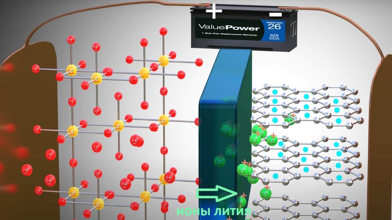 Ионы лития переместятся через электролит