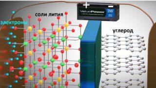 Под воздействием зарядного напряжения из атомов выделятся электроны