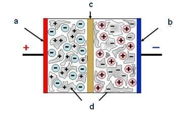 Устройство классических ионисторов