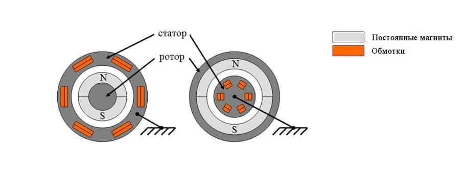 Внешнероторные и внутрироторные модели