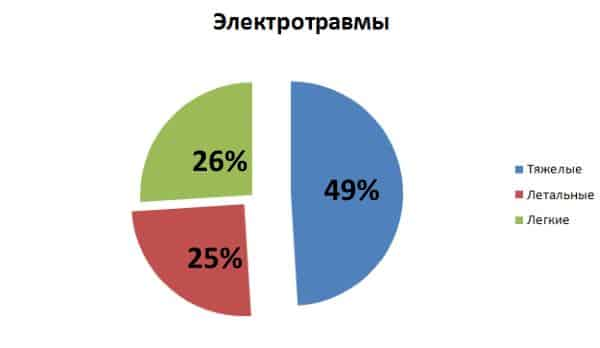 Процентное соотношение последствий от электротравм