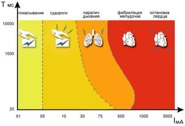 Влияние фактора времени на характер повреждений