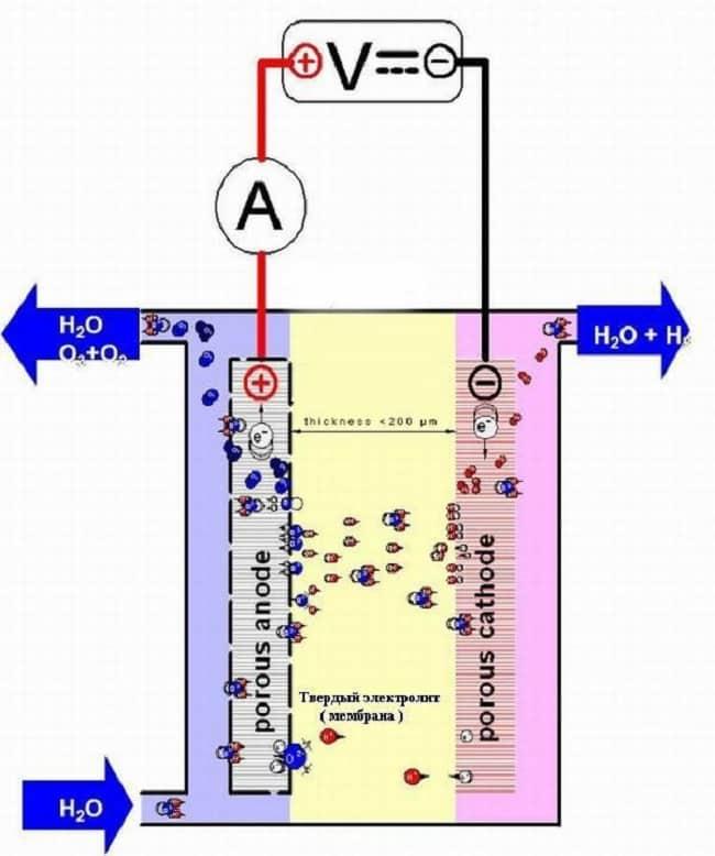 Электролизер мембранного типа