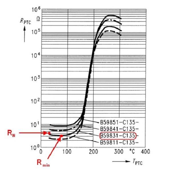 График температурной корреляции для B59831, значения RN и Rmin отмечены красным