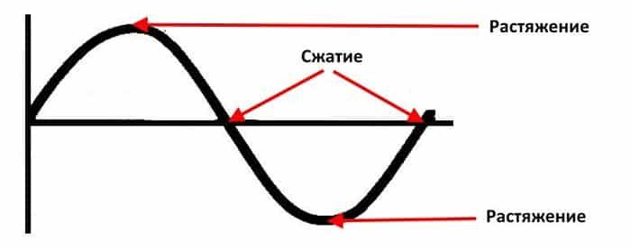Изменение линейных размеров сердечника на протяжении одного цикла
