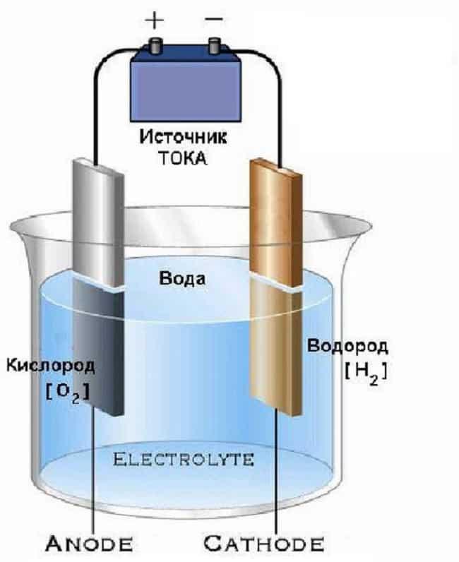 Конструкция простого электролизера
