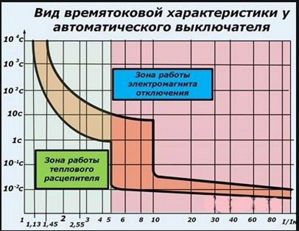 Отображение на графике зон работы соленоида и термоэлемента