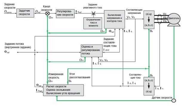 Пример функциональной схемы управления скоростью вращения двигателя асинхронного типа