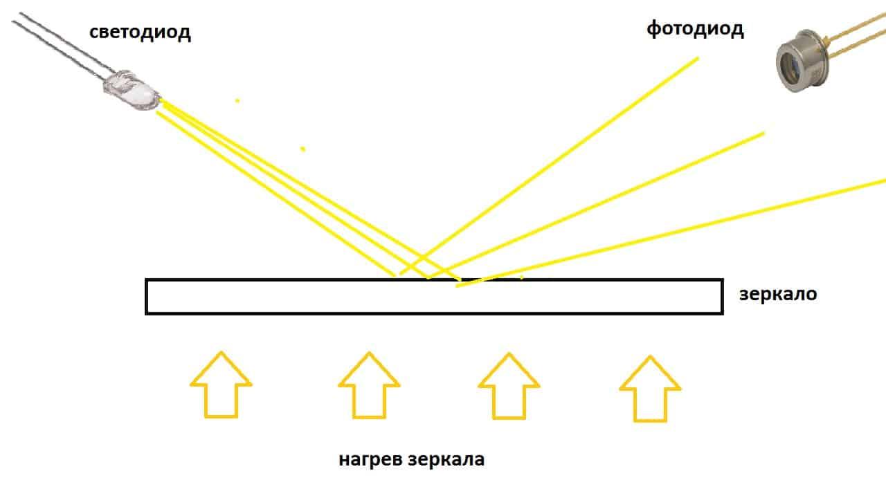 Принцип действия оптического датчика влажности
