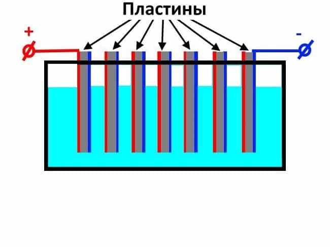 Расположение пластин в ванне электролизера