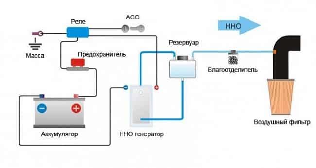 Схема электролизера для автомобиля