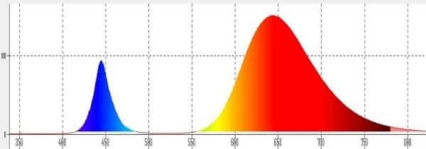 Спектрограмма светодиода УСКИ