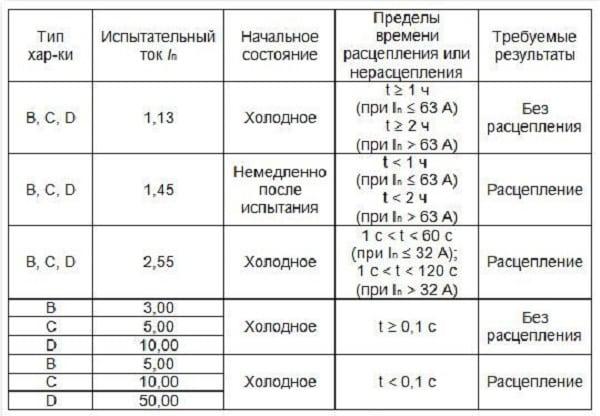 Таблица время токовых характеристик автоматических выключателей