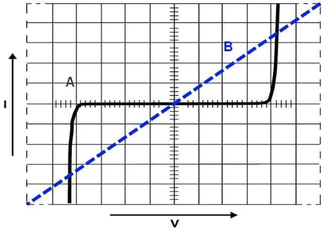 Типичные вольт-амперные характеристики: А – варистора, В – обычного резистора