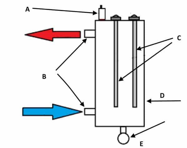 Упрощенное изображение устройства электрокотла с ТЭН