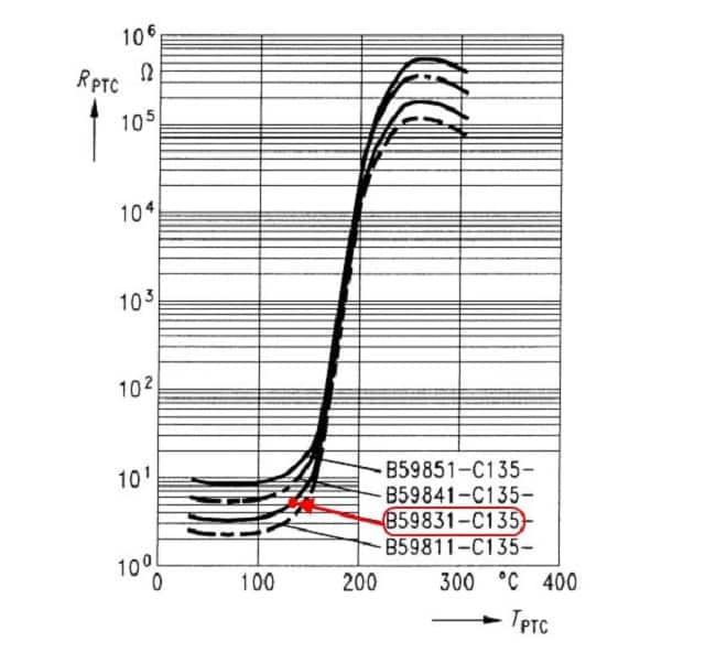 Зависимость сопротивления от температуры, красным выделена точка температурного перехода (опорная температура) для С831