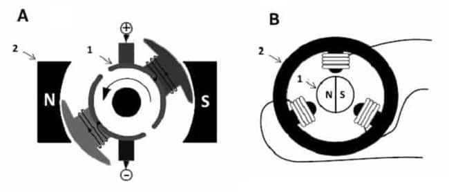 А – коллекторный двигатель, В – бесколлекторный