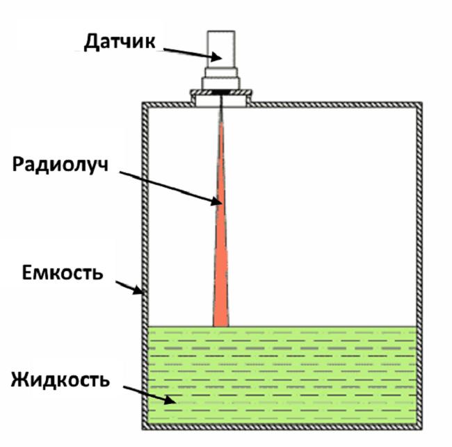 Измерение уровня радарным датчиком