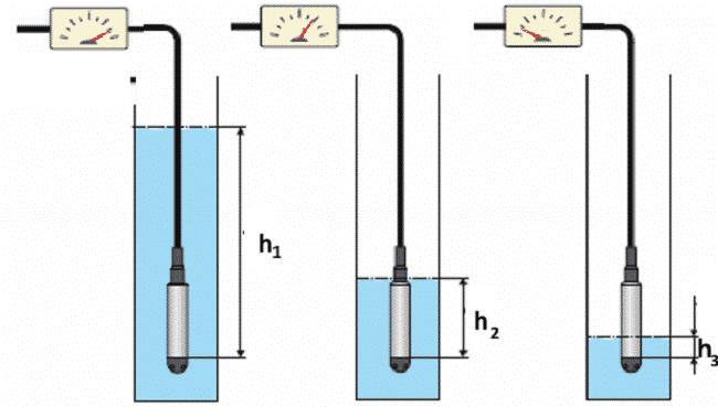 Измерение заполнения гиростатическим датчиком