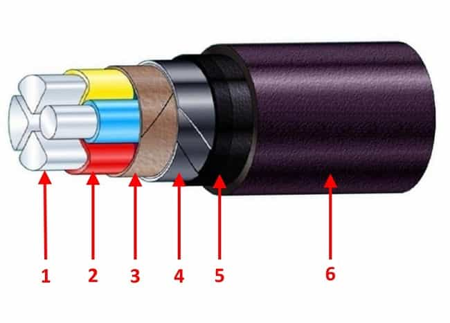 Конструкция силового бронированного кабеля марки АВБбШв 3х240+1х120