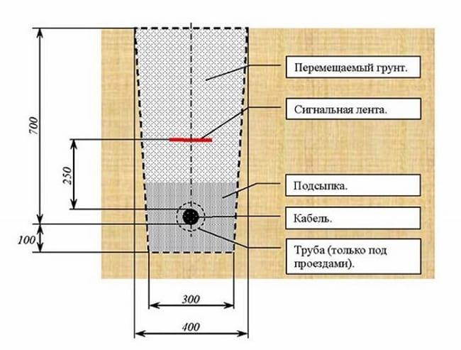 Основные нормативы для подземной прокладки кабеля
