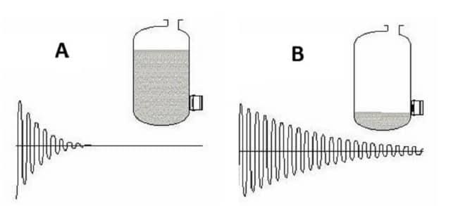 Принцип работы ультразвукового датчика уровня