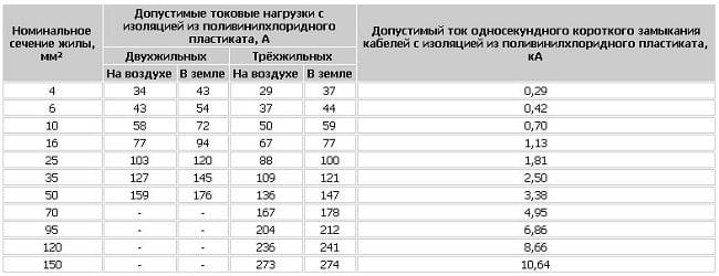 Таблица допустимых токовых нагрузок для кабеля АВБбШв