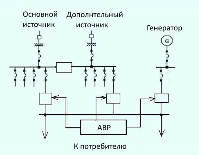 Пример схемы подключения к основному, дополнительному и резервному источнику электроснабжения