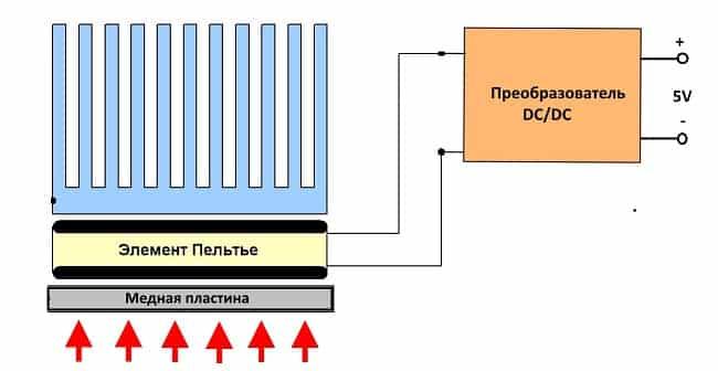 Схема подключения самодельного термогенератора