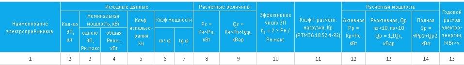 Таблица для внесения сведений о количестве электрооборудования, и его установленной и расчетной мощности
