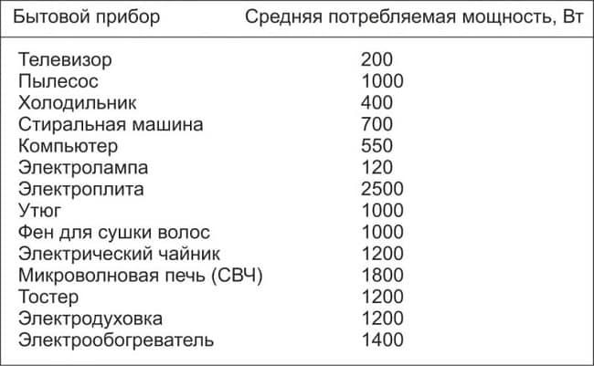 Таблица значений средней потребляемой мощности