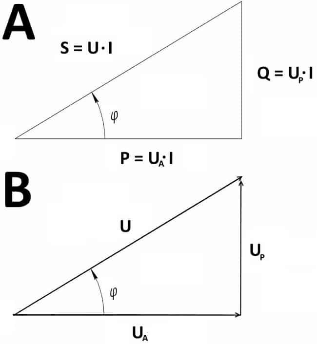 Треугольник мощностей (А) и напряжений (В)