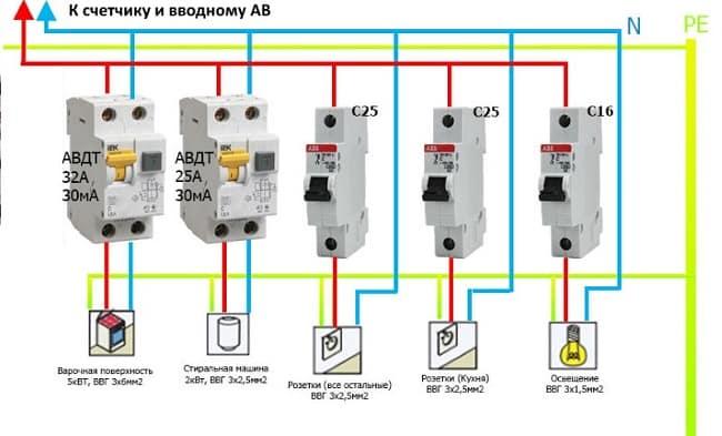 Установка АВДТ на отдельные линии