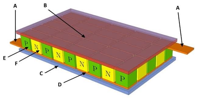 Устройство модульного элемента Пельтье