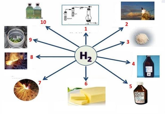 Основные сферы применения генераторов водорода в промышленности