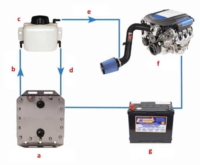 Применение генератора ННО в авто