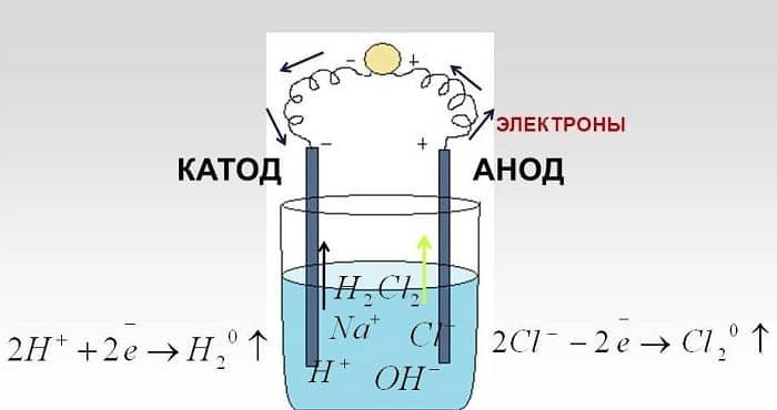 Пример электролиза на растворе хлорида натрия