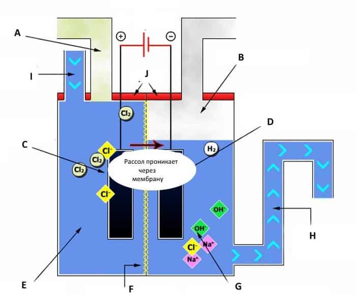 Упрощенная схема водородного генератора мембранного типа