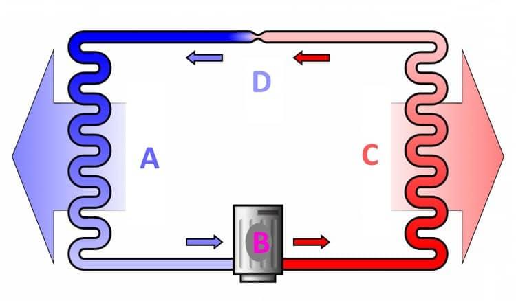 Принцип работы холодильной установки