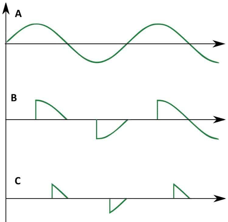 Форма сигнала на выходе регулятора мощности: А – 100%, В – 50%, С – 25%