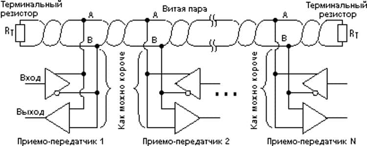 Организация интерфейса RS-485