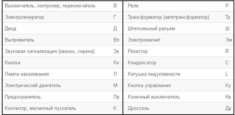 Буквенные обозначения основных элементов