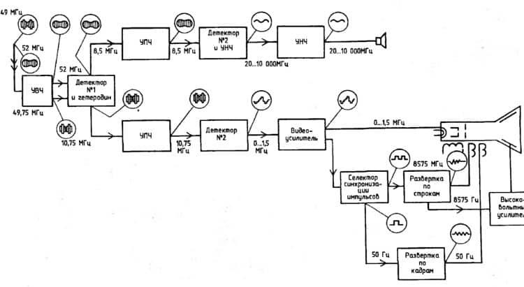 Функциональная схема телевизионного приемника